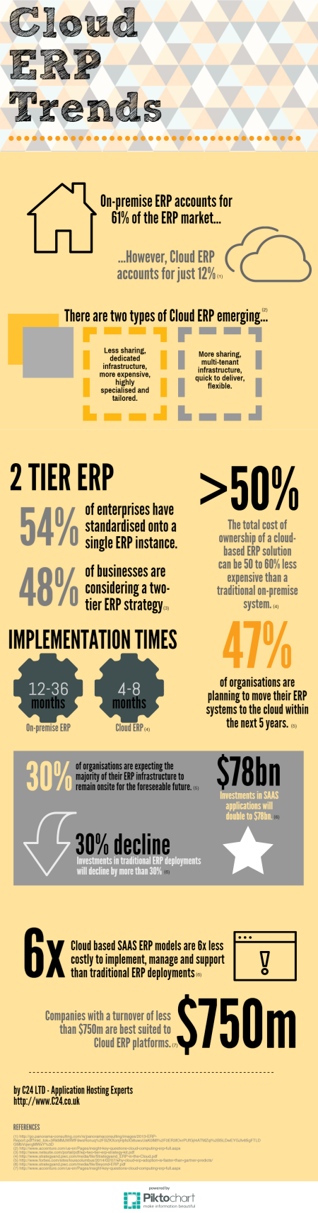 C24 ERP Infographic by C24